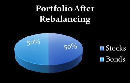 Rebalancing 3