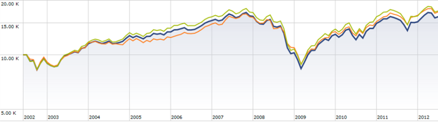 Total Stock Market S and P Dow